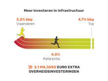Fast Forward - 3 investeren