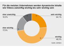 Bewertung dynamischer Inhalte bei Online-Stellenanzeigen