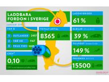 Infograf: Statistik över laddbara fordon i Sverige 2015-01-31