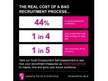 Real cost of a bad recruitment process