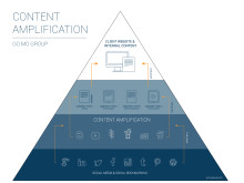Content amplificateion