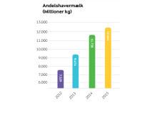 Arla regnskab 2015 - ejermælk