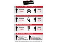 Infografik - Umfrage