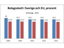 Bolagsskatt i Sverige och EU, procent