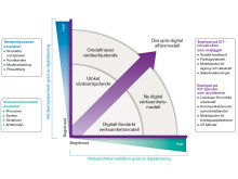 Digital transformation - IoT