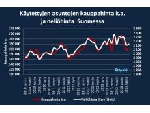 Käytettyjen asuntojen kauppahinta (keskiarvo) ja neliöhinta Suomessa
