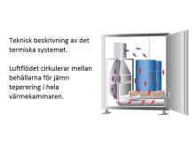 Industriugn för temperering av kemikalier.