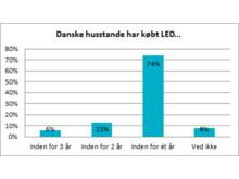Danske husstande har købt LED