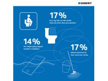 Infographic toalettvanor