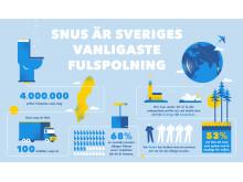 Snus är Sveriges vanligaste fulspolning