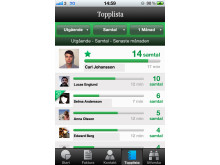 Mitt3-appen topplista