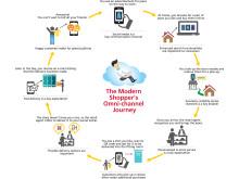 Nutidens kunders omni-channel rejse