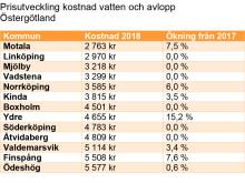 Prisutveckling kostnad vatten och avlopp Östergötland