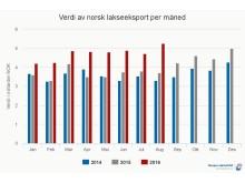 Norsk lakseeksport august 2016