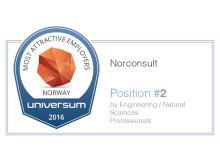 Norconsult nr 2 på Universum Professionals Study Norway top100
