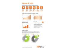 Elpriset 2014 inforgrafik