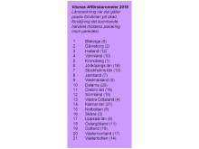 Vismas Affärsbarometer - Länsrankning - sommar 2018