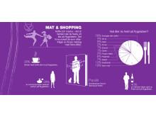 Infografik Resenären (rikssiffror) - Mat & Shopping