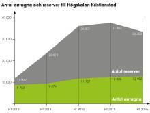 Antagningsstatistik 2016 Högskolan Kristianstad - FRI ANVÄNDNING