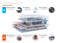 Advanced arrival - urbanizing parking