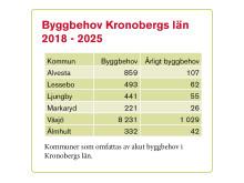 Tabell Byggbehov Kronobergs län 2018-2025
