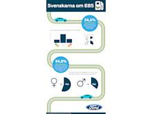 Ford har undersökt svenskarnas attityd till E85
