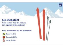 Ski-Diebstahl