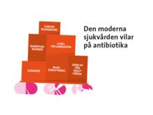 Den moderna sjukvården vilar på antibiotika