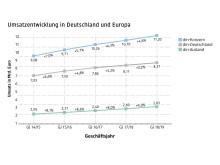 dm Grafik Umsatzentwicklung 2019