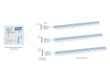 Trådløs kommunikation i solcelleanlægget