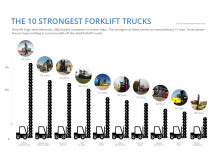 The 10 strongest forklift trucks graphic 2