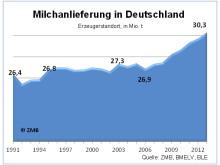 Milchanlieferung Deutschland 1991-2012