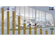 Subaru är ett framtidssäkert varumärke