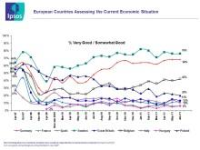Ipsos ekonomiska puls – halvårsrapport Europa