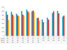 Aktiebolagskonkurser under 2013, 2014 och 2015 uppdelat per månad