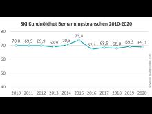 SKI Bemanning 2010-2020.jpg