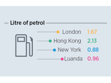 ECA Cost of Living - Petrol Prices