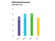 Arla Jahresergebnis 2015_Milchabnahmepreis