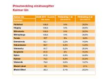 Prisutveckling elavgifter Kalmar län 2018