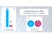 Infografik: Upload-Duell zur WM
