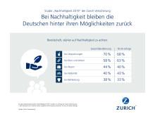 Bei Nachhaltigkeit bleiben die Deutschen hinter ihren Möglichkeiten zurück