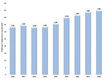 Årlig försäljning (mdkr) och tillväxt (%) mätt på jämförbara enheter och i löpande priser
