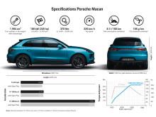 Porsche Macan infoark