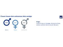 Frauen trauen dem autonomen Auto weniger