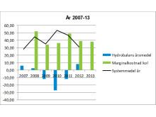 Hydrobalans, marginalkostnad och elpris 2007-13