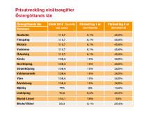 Prisutveckling elavgifter Östergötland 2018