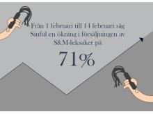 71% ökning i försäljningen av SM-sexleksaker.