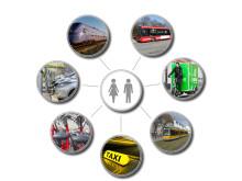 Seminarium Transport som tjänst