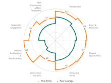 GRESB´s poäng som visar att Steen & Ström är ledande inom köpcentrumbranschen för sin insats inom bärkraftighet