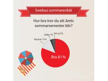 Swebus sommarenkät: Stor semesteroptimism inför sommaren